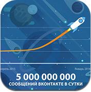 vkontakte-messages_5_billion