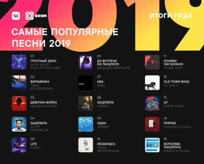 Плейлист самых популярных треков ВКонтакте 2019 года