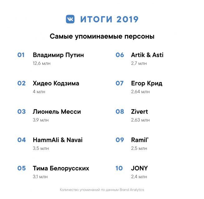 Самые упоминаемые персоны ВКонтакте 2019 года