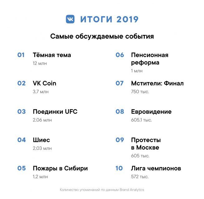 Саме обсуждаемые события ВКонтакте в 2019 году