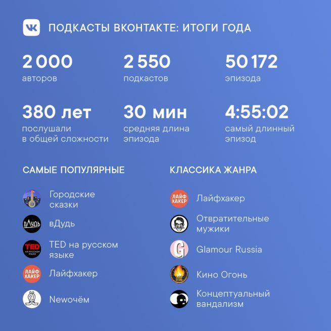 ВКонтакте назвала самые популярные подкасты платформы