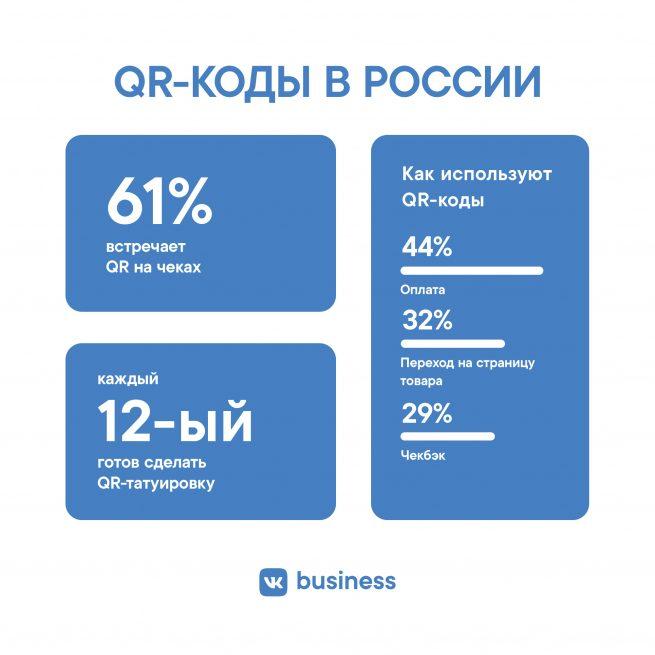 ВКонтакте для бизнеса: Более 8% россиян готовы сделать татуировку с личным QR-кодом