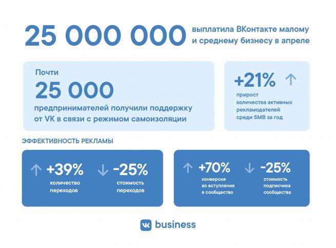 В итоге за год количество активных рекламодателей малого и микробизнеса увеличилось на 21%.