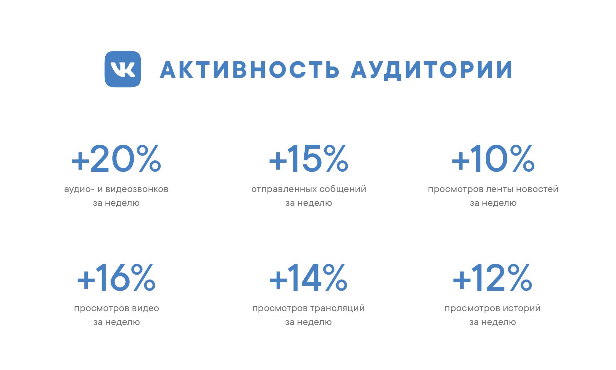 Активность аудитории VK Mini Apps