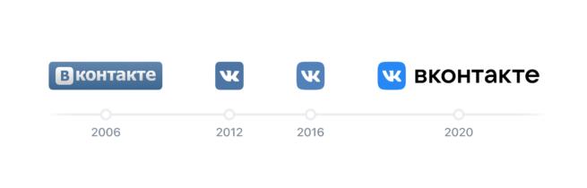 Эволюция дизайна ВКонтакте 2006-2020