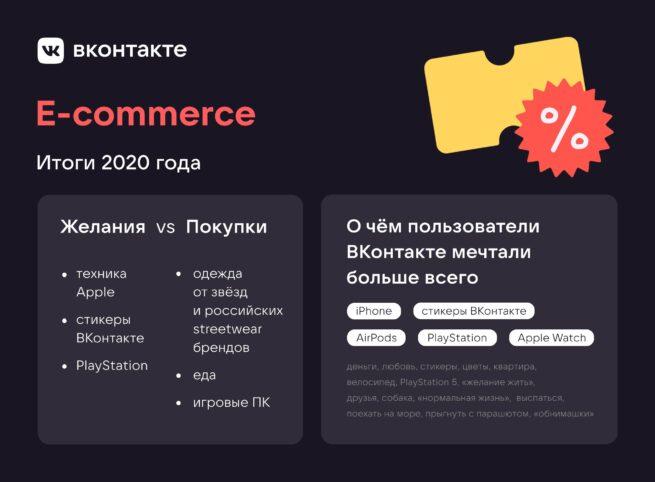 E-commerce. Итоги 2020 года.