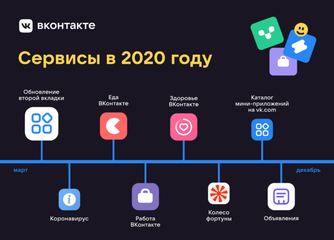 Сервисы в 2020 году