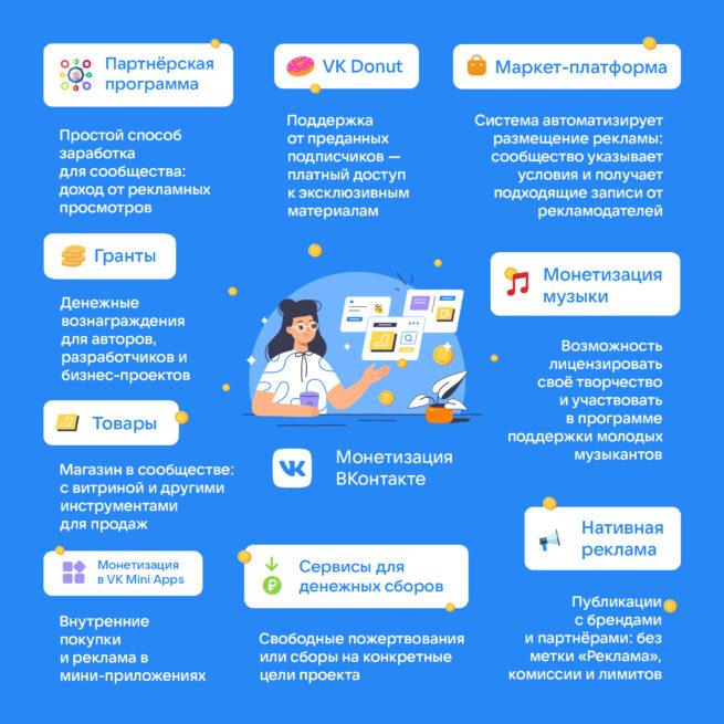 Также в единую платформу монетизации войдут VK Donut, маркет-платформа, гранты, товары и прочее.