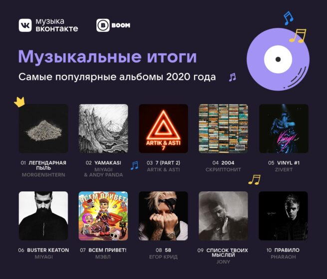 Самые популярные альбомы 2020 года