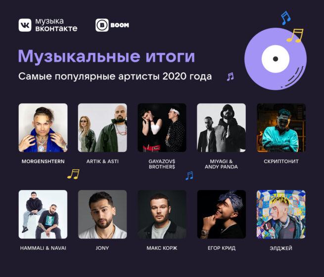 Самые популярные артисты 2020 года