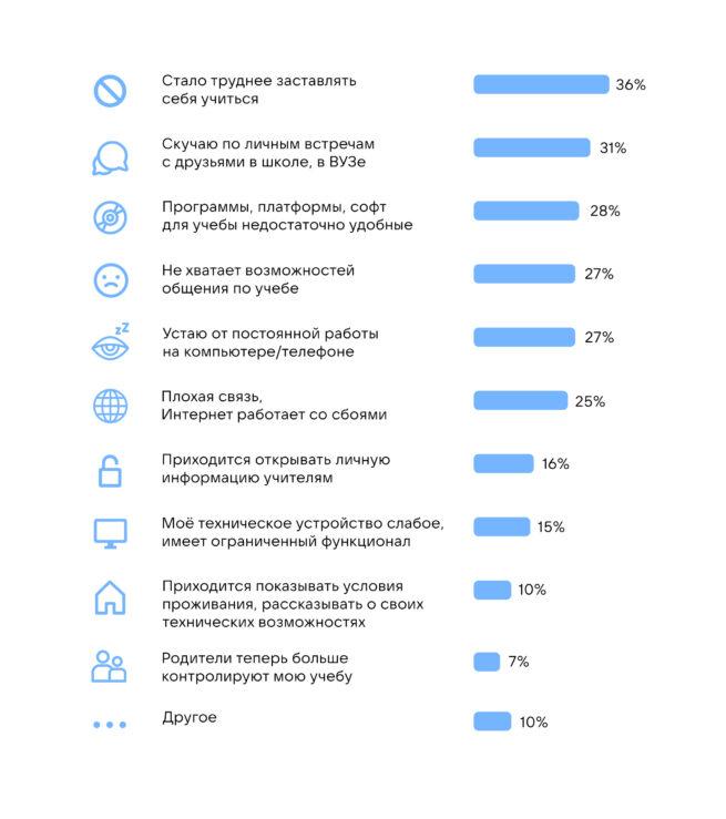 31% участников опроса признались, что скучают по друзьям и офлайн-общению. Для девушек (35%) это более весомый недостаток онлайн-обучения, чем для парней (27%).